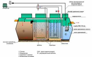 Септик «Лидер» — особенности очистительной системы