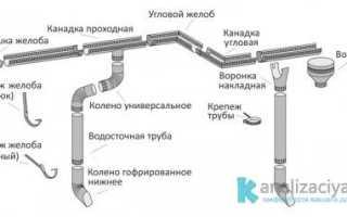 Монтаж водосточных труб: как выбрать и цена