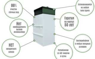 Септик Евробион: как функционирует современная канализация