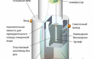 Септик Биозон — лучший вариант канализации