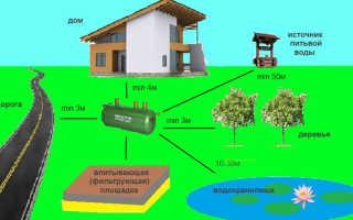 Расстояние от дома до септика по нормам санитарии и требованиям