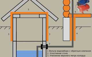 Как сделать водопровод из колодца – варианты решения задачи, руководство