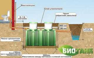 Септик Биотанк – билогическая станция, работающая при отключенном электричестве