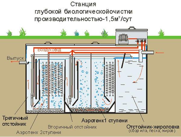 принцип автономной канализации