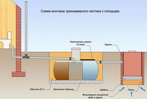 проектирование канализационных сетей