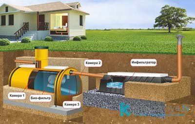 Схема установки септика для частного дома