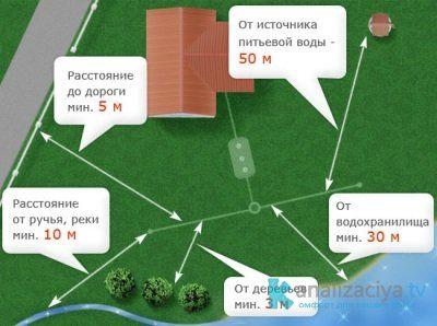 Расстояние от септика до дома и других объектов