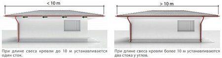Зависимость количества водостоков от уклона крыши