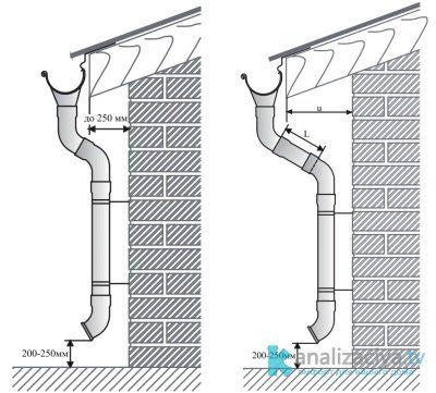 Расположение водосточной трубы по отношению к фасаду