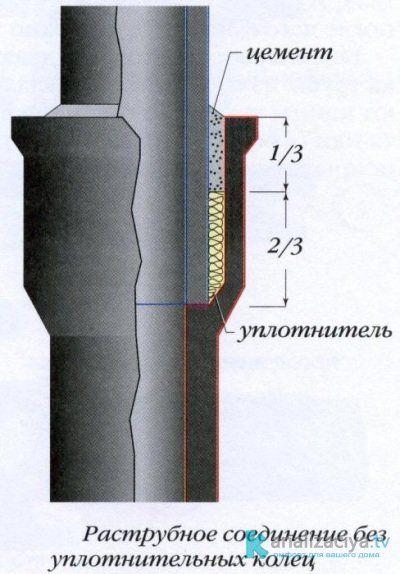Соединение чугунной и пластиковой трубы при помощи подмотки