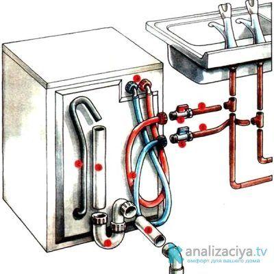 Схема присоединения канализационной трубы к стиральной машине