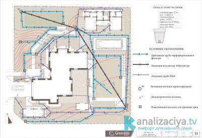 Пример схема канализации частного дома