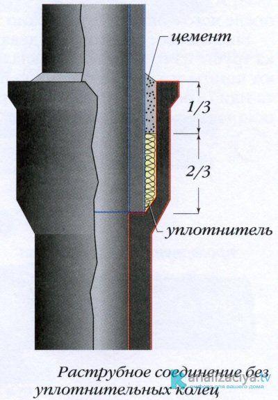 Схема соединения чугунных труб при помощи раструбов