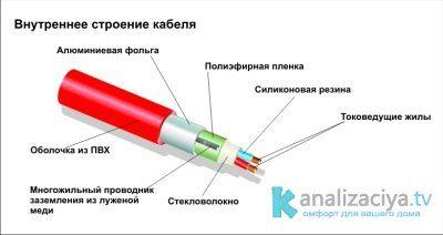 Строение обогревательного кабеля для канализационных труб
