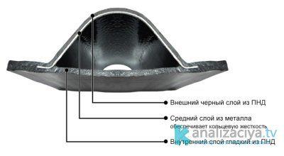 Многослойная гофрированная труба