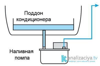 Наливная помпа для кондиционера
