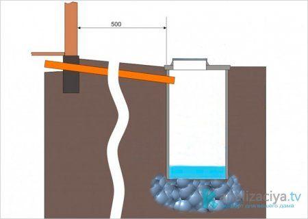 Схема выгребной ямы без дна из бетонных колец
