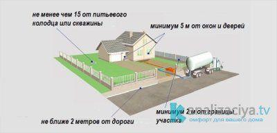 Расстояние от выгребной ямы до других строений