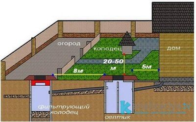 Санитарные требования к расстоянию от выгребной ямы до здания или колодца