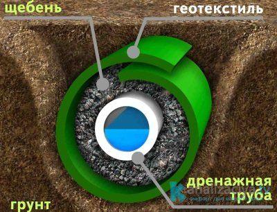 Дополнительные материалы дренажной системы водоотвода