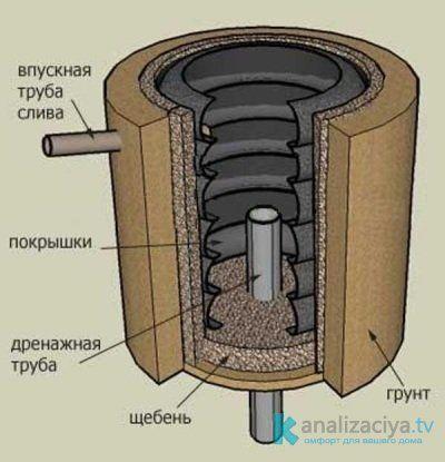 Схема выгребной ямы из шин