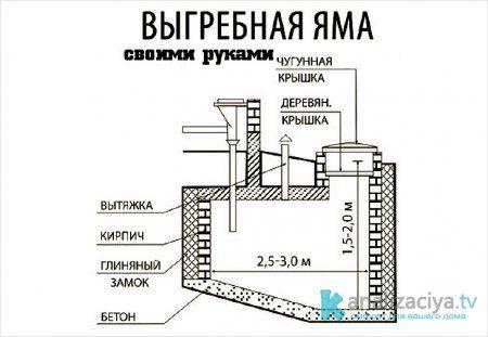 Схема кирпичной выгребной ямы