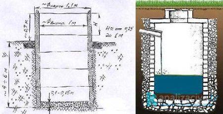 Схема кирпичной выгребной ямы для автономной канализации