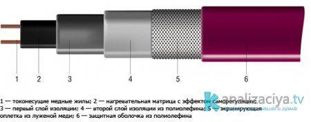 Саморегулирующейся кабель для обогрева кровли и водостоков