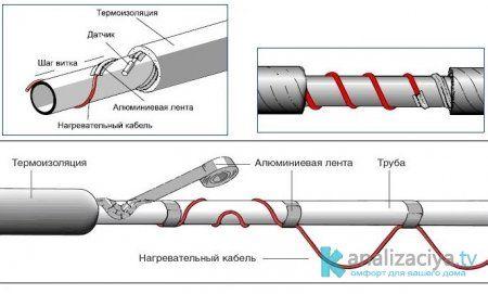 Принцип монтажа нагревающих кабелей
