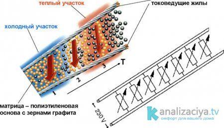 Принцип работы матрицы саморегулирующегося кабеля
