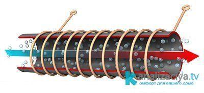 Индуктивный кабель для обогрева кровли