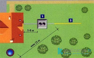 Расстояние от септиков до других строений