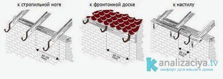 Способы установки кронштейнов для желоба