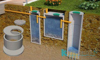 Принцип работы бетонных септиков