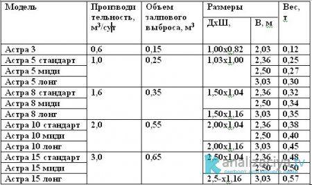 Модели септиков Астра