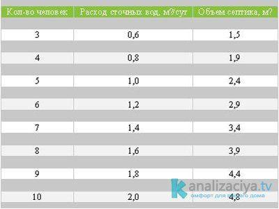 Таблица объемов септиков
