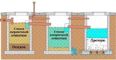 Схема септика из бетонных колец с поглотительным колодцем