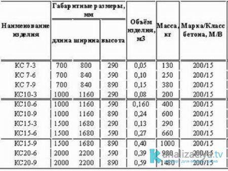 Технические характеристики бетонных колец