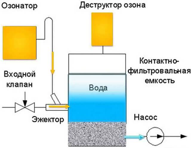 станции по очистке воды из скважины