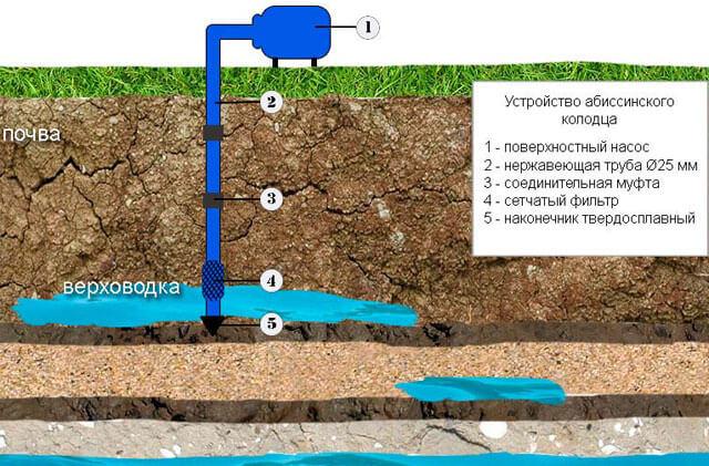 бурение скважин на воду своими руками технология