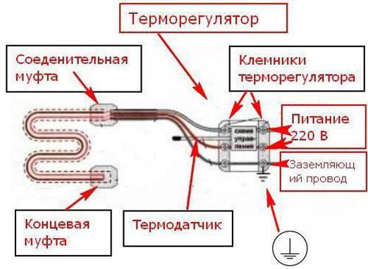 прогревочный кабель для водопровода