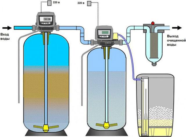 солевые фильтры для очистки воды из скважины
