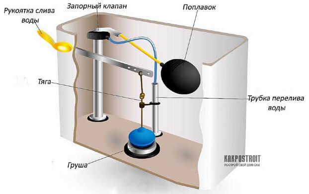 устройство слива унитаза