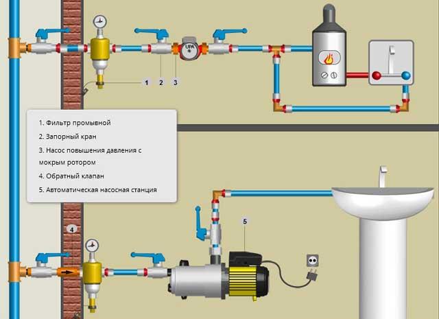 насос повышения давления воды