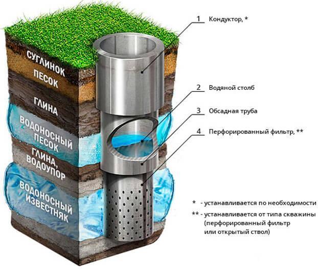 ввод воды в дом из скважины