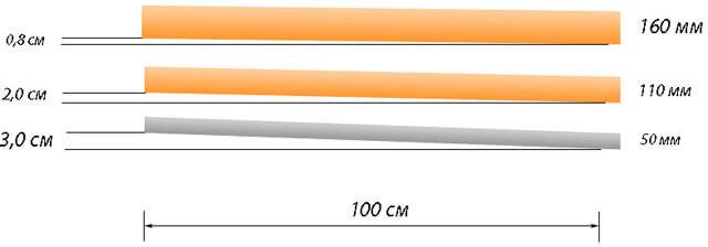 ливневки для двора с отводом