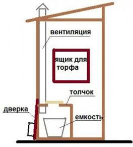 Схема пудр-клозета