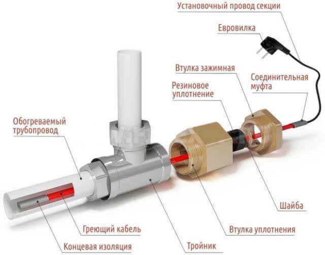 обогревающий кабель для водопровода саморегулирующийся