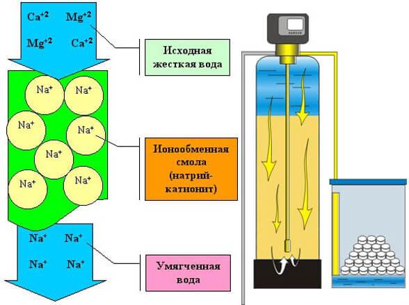 лучшие фильтры для воды из скважины