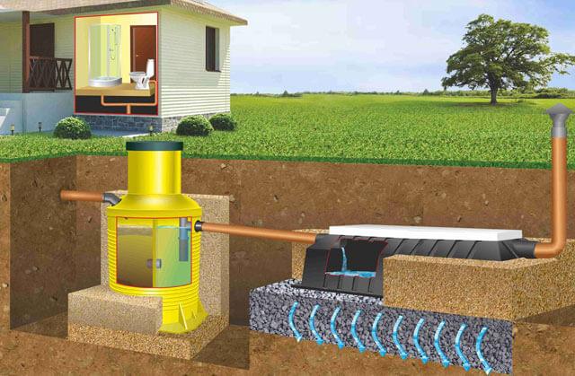автономная система очистки канализации